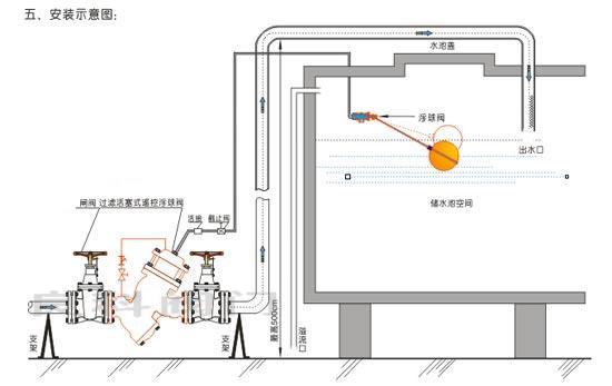 浙江惠盛阀门有限公司专业生产,销售水力控阀,多功能水泵控制阀,减压